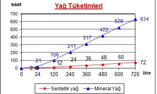 Sentetik- Mineral Yağ Zamana Göre Tüketim Miktarı Tablosu
