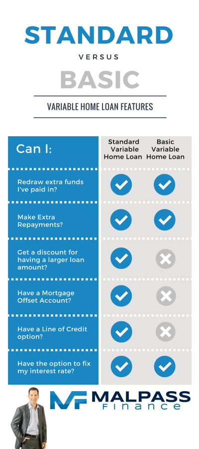 How to choose between different types of Home Loan to get the right deal for you - Malpass Finance