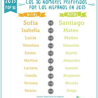 Los Nombres de Bebés Latinos más Populares de 2015 y Predicciones para el 2016