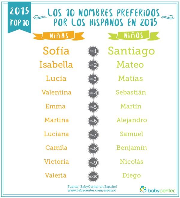 Los Nombres de Bebés Latinos más Populares de 2015 y Predicciones para el 2016 | Mamá Contemporánea