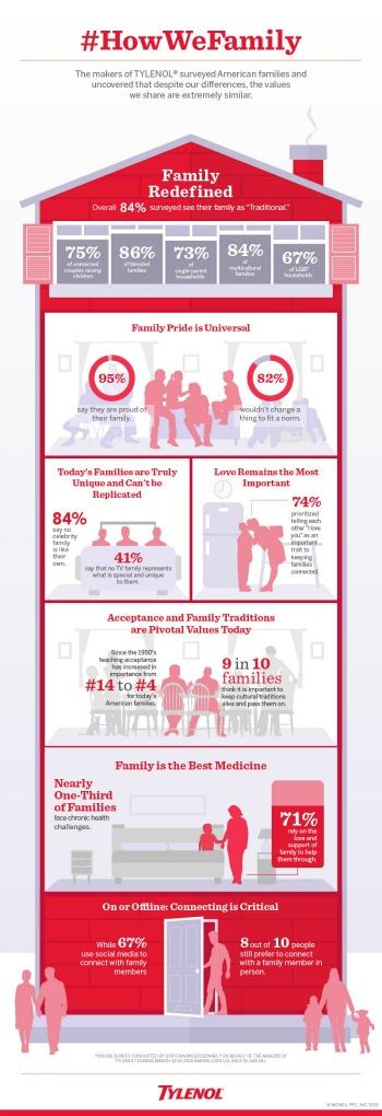 #HowWeFamily Tylenol infographic - mamalatinatips.com
