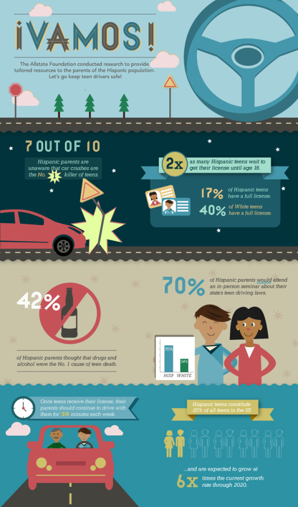 VAMOS-Infographic-602x1024-Whats-Up-Mamis-Latinas