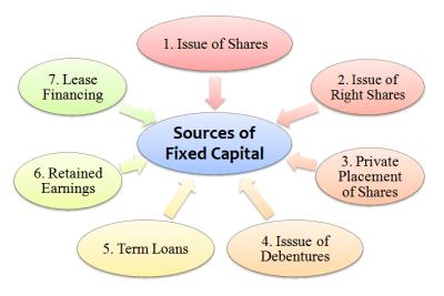 Advantages of Long Term Financing - Management Guru   Management Guru