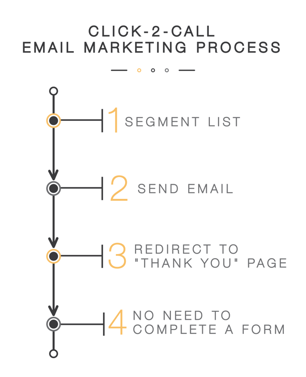 click-2-call email marketing process