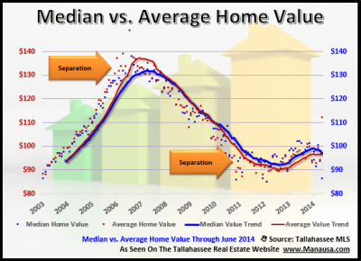 Why We Track Both The Average And Median Home Value In Tallahassee