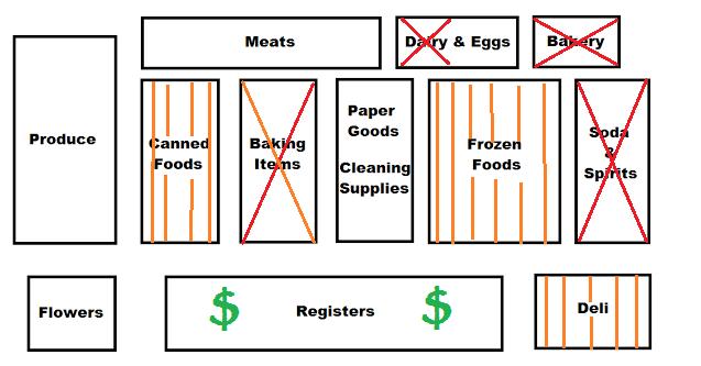 Navigating A Non Paleo Supermarket Mangia Paleo