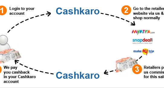 Cashkaro Saving Process