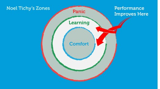 Talent is Overrated: Learning Zone