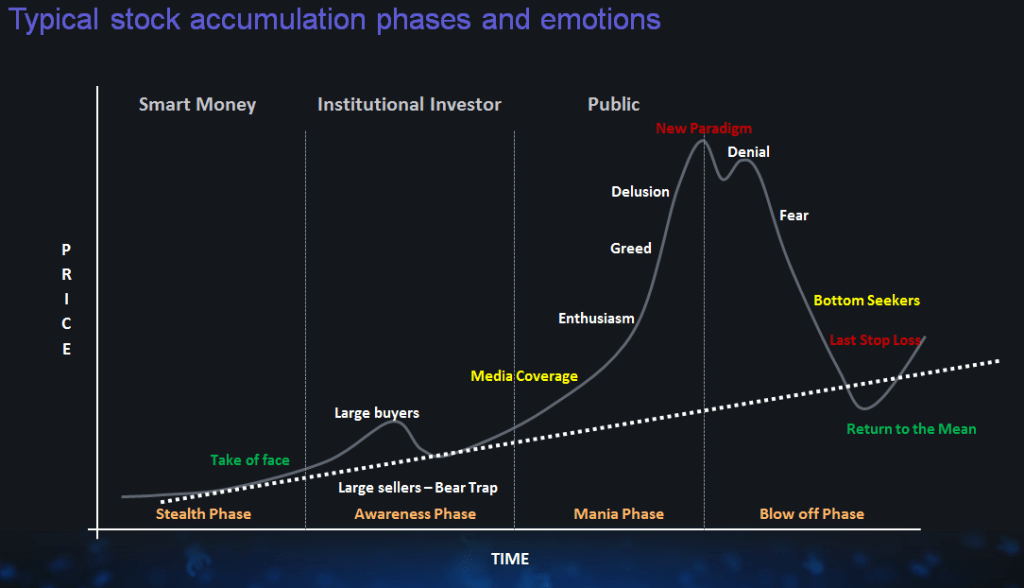 Emotional Investor Cycles