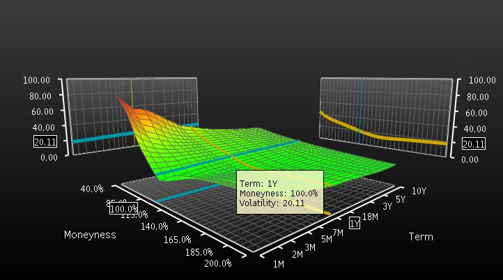 volatility-surface-20110615