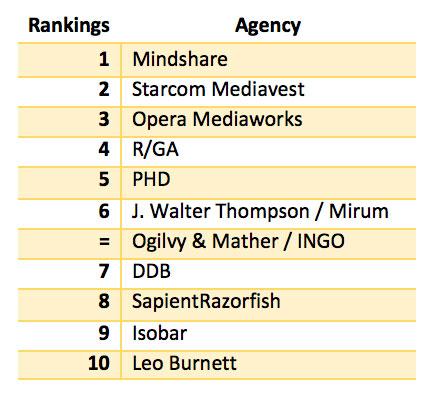 LMN_Report_Agencies