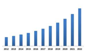 Global Virtual Training and Simulation Market Revenue Trend, 2012-2022 ( In USD Billion)
