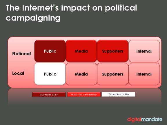 Internet's impact on political campaign: what pundits talk about