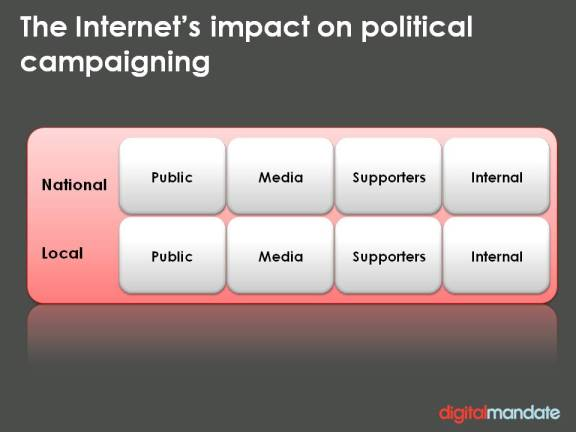 Audiences for online political campaigning