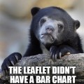 Unhappy bear: no bar chart