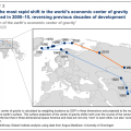 Economic centre of gravity of the world - McKinsey via BusinessInsider.com