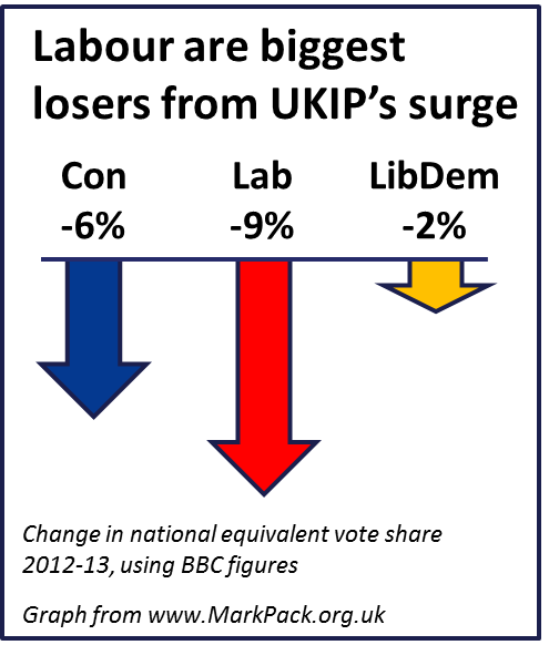 Local elections graph - Labour are biggest losers