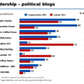 MORI poll on MP blog readership