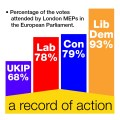 London MEPs - voting record