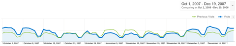 Webstats for the last few weeks, showing a sharp dip and return to normal and last year's numbers for comparison.
