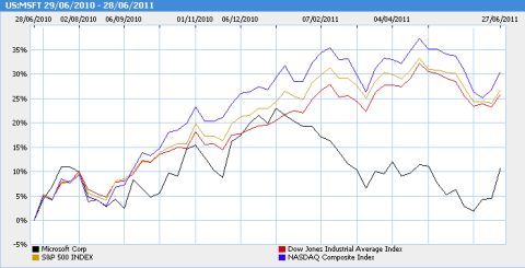 Microsoft stock price compared with leading IS indices over the last 12 months