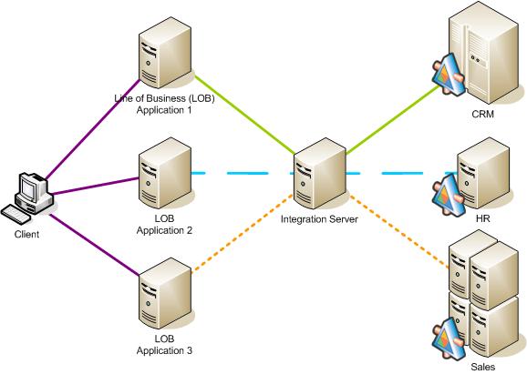 Web services integration