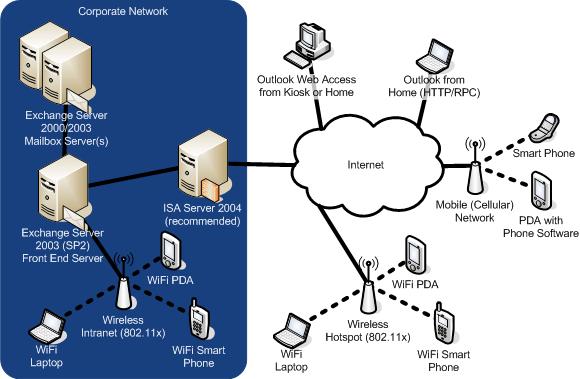 Windows Mobile in the Enterprise