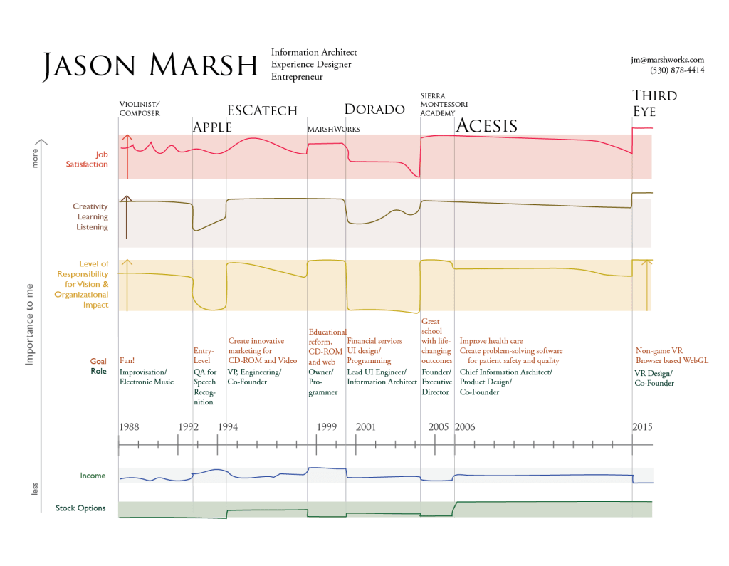 Jason Marsh resume