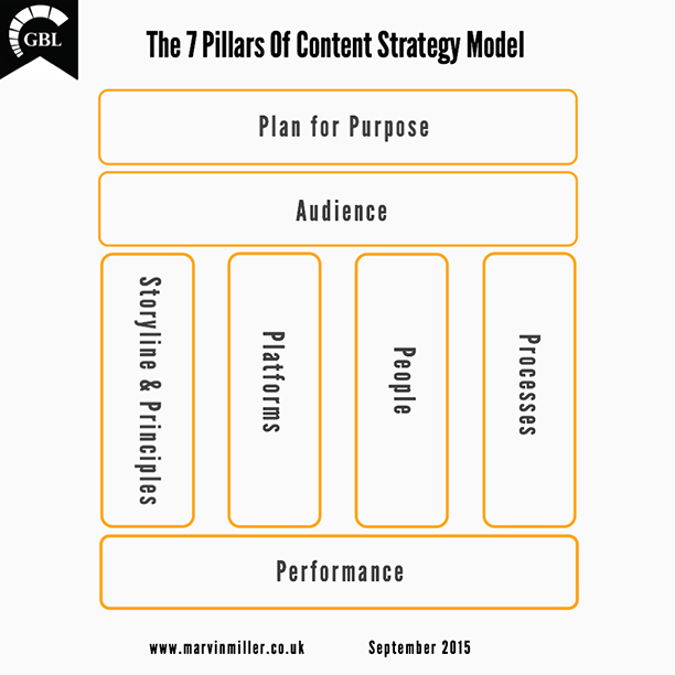 A diagram of the 7 pillars of content marketing