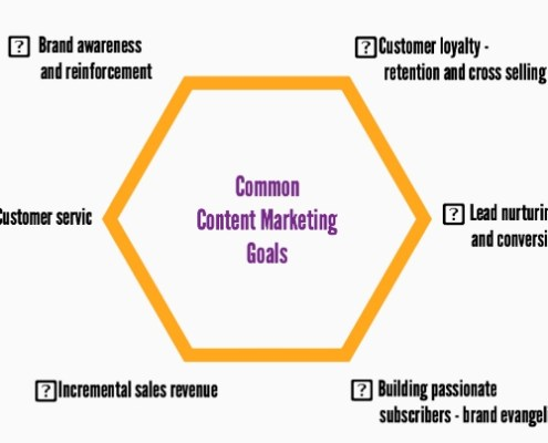 Common Content Marketing Goals