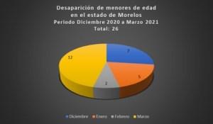 Desaparecidos menores Dic a marz21