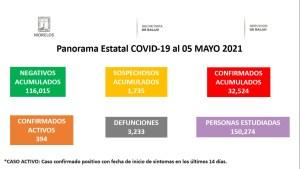 COVID 5 MAYO 2021