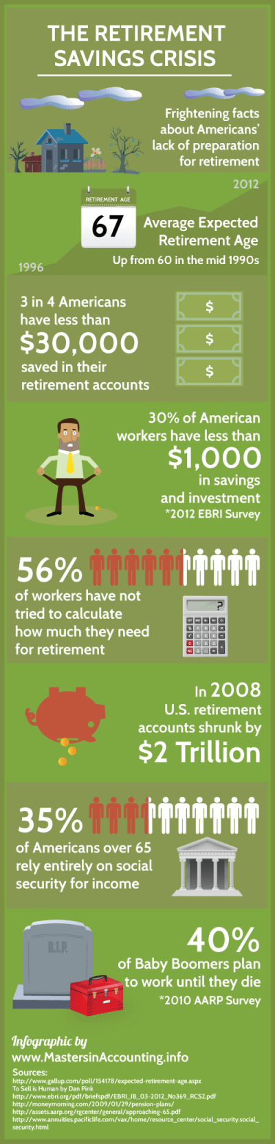 Infographic: The Retirement Savings Crisis