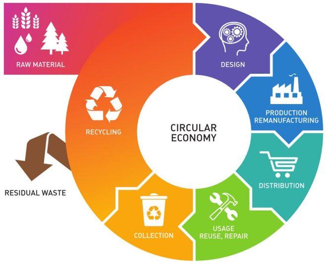 circular-economy-1024x827