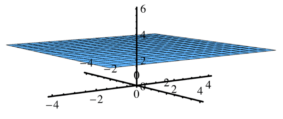 The function $latex z=3$ plotted in three dimensions.