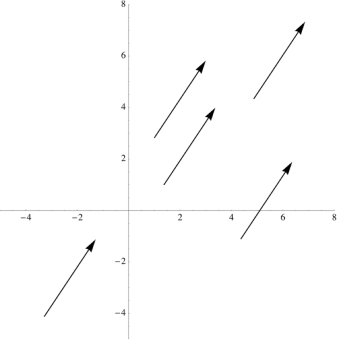 A vector, with magnitude given by its length and direction given by the direction of the arrow, placed at different points in the plane. Note that the position of the start of the arrow is now important, just the relationship between the start and the end of the arrow.