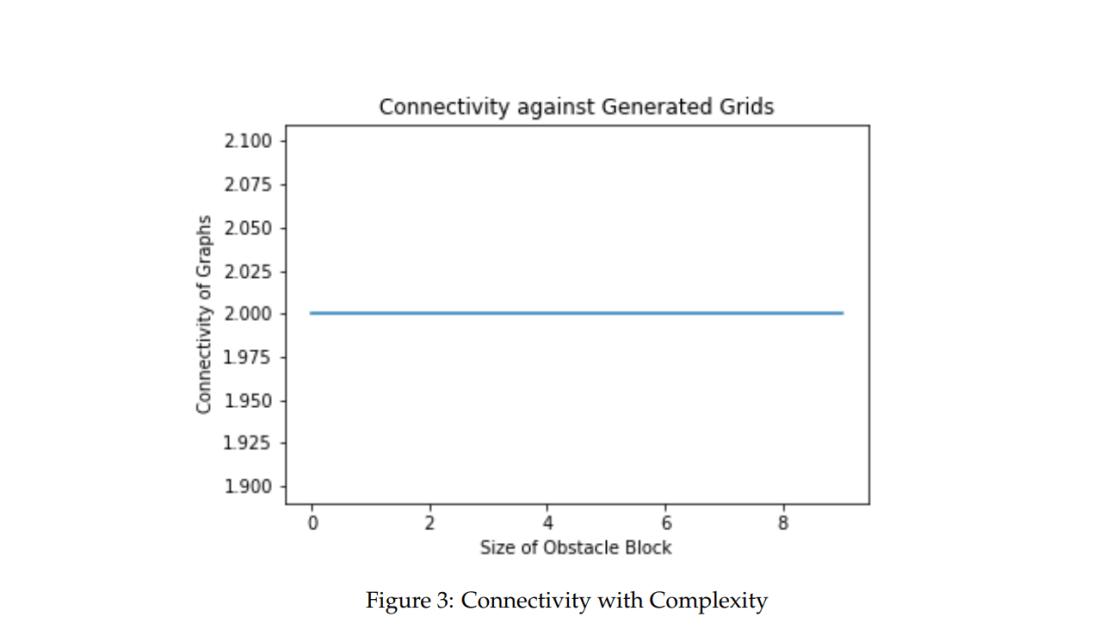 connectivityvscomp