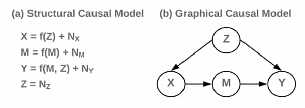 SCM-Graphical_Models