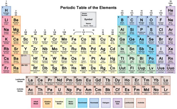 Why Is The Periodic Table Organized Way It
