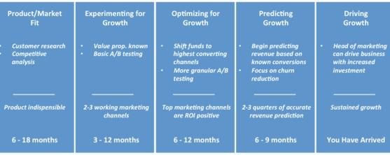 SaaS Marketing Maturity Model Diagram