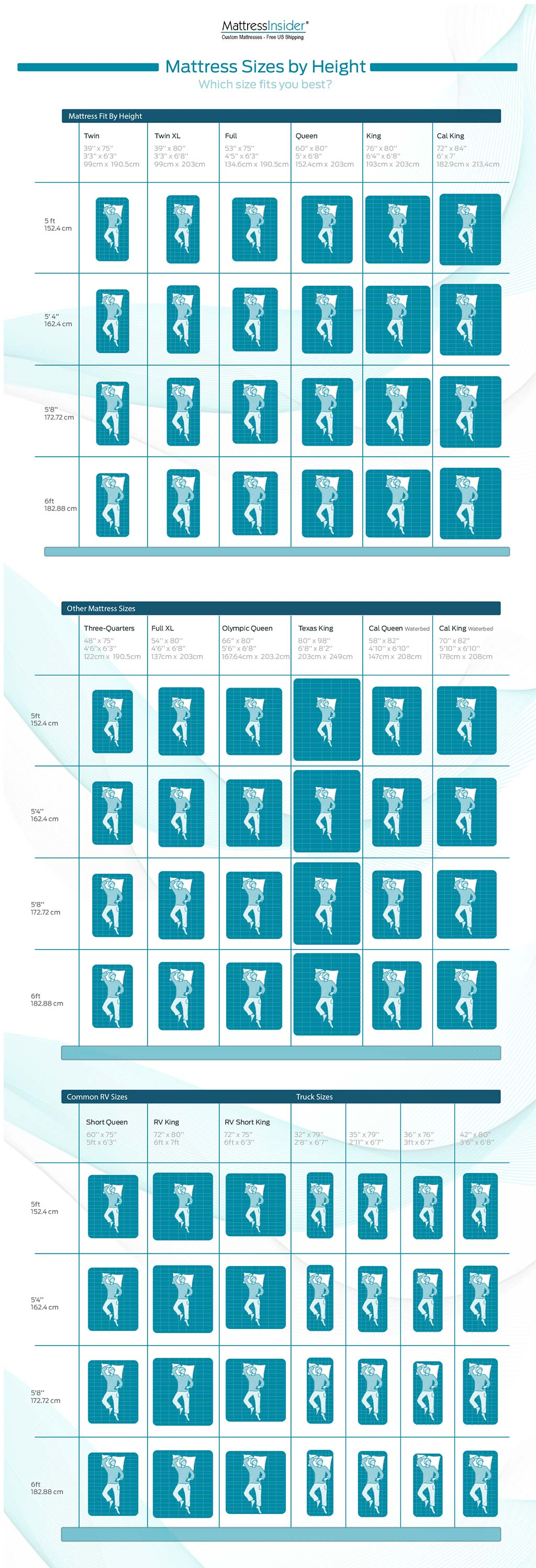 Brilliant Mattress Fit By Height Infographic King Vs California King Which Is Better King Vs California King Vs Alaskan King houzz 01 King Vs California King