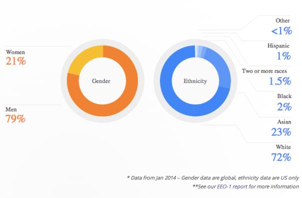 Leadership diversity at Google