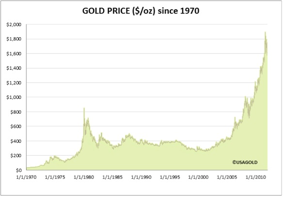 Gold Price Since 1970