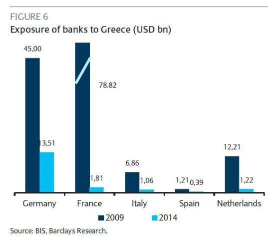 exposure to greek banks_1