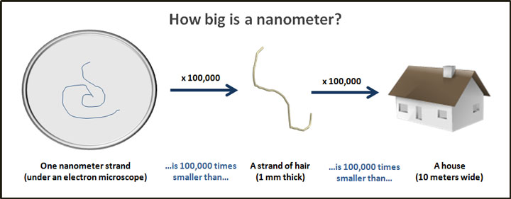 how-big-is-a-nanometer
