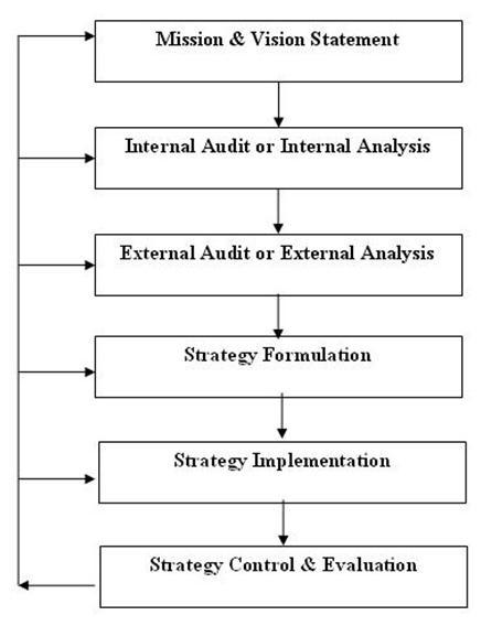 strategic_management_process