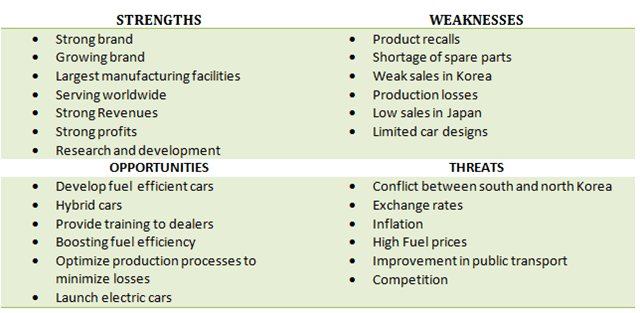 Swot Analysis Of Hyundai Motors Mba Tutorials