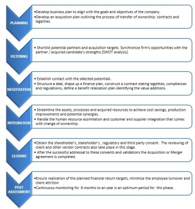 Merger and acquisition business plan