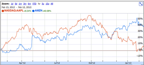 AAPL vs. AMAZ Share Price - Trailing 12 mos. Graph © Google Finance