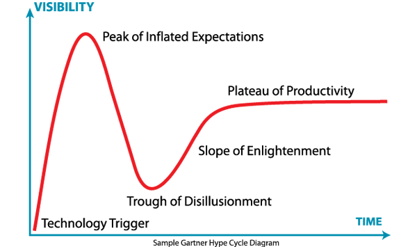 Hype Cycle Diagram